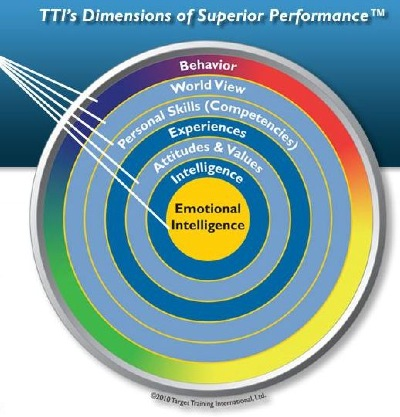 Trimetrix HD is a leading talent assessment for hiring and development